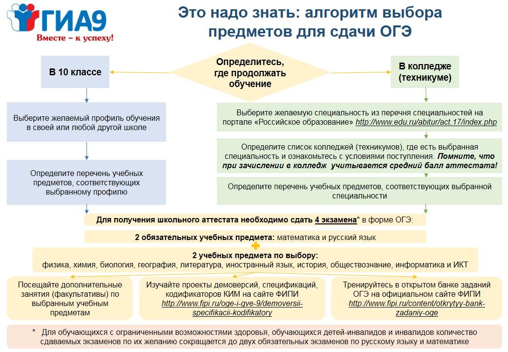 http://43school.my1.ru/2019/gia9/algoritm_vybora_predmetov_albom.jpg